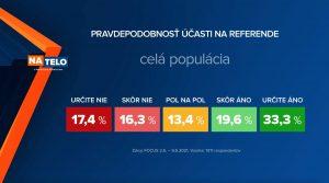 Prieskum: Väčšina Slovákov by na referendum prišla. Ústavný súd o ňom ešte nerozhodol